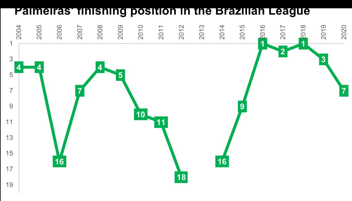 chart_position